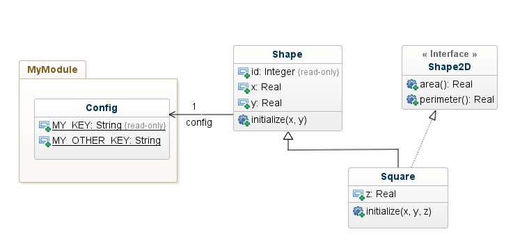 Let your uml shine with ruby the genmymodel blog model example ccuart Gallery